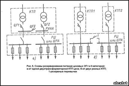 силового трансформатора.
